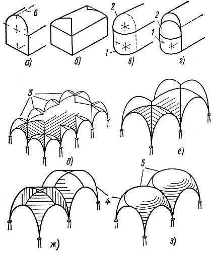 Виды сводов в архитектуре схемы